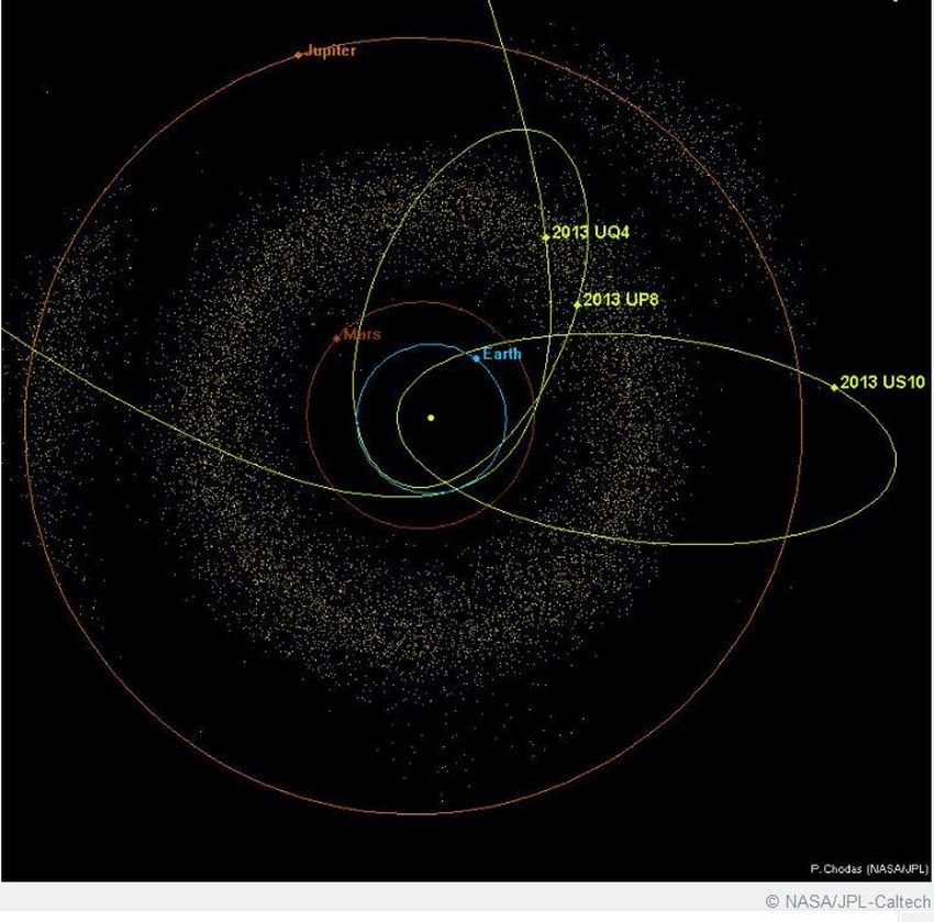 near earth asteroids earth's orbit - 730×729